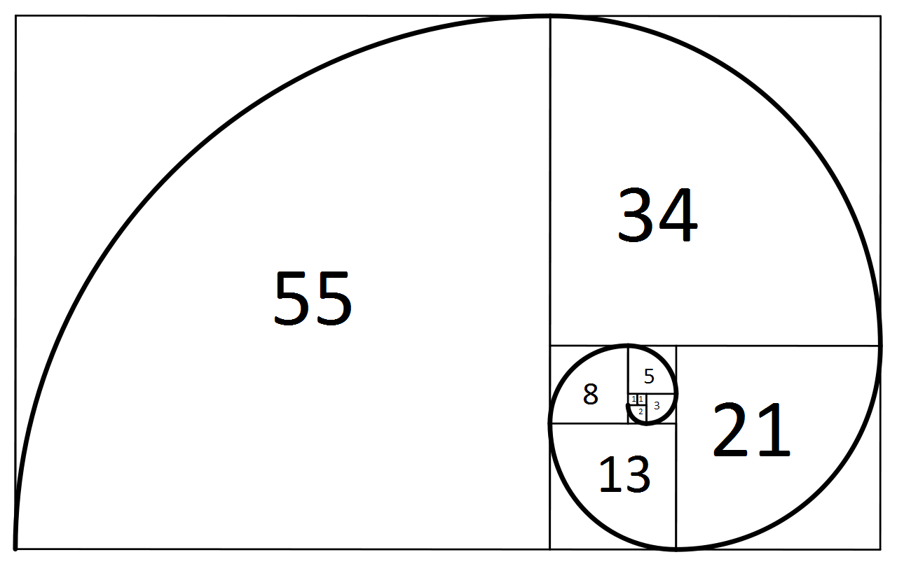 The Fibonacci Spiral with relevant numerical values.